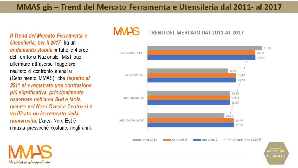 Dati Censimento MMAS Mercato Italia 2011-2017 :: Marketing & Telematica